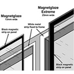Easyfix Magnetglaze  - Detachable Magnetic Glazing