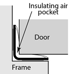 acoustic and smoke insulated by air pocket